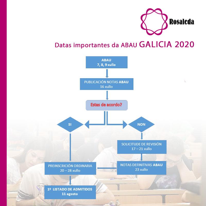 REVISIÓN NOTAS ABAU 2020