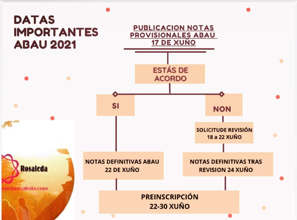 Notas ABAU 2021